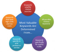 Creative Computer Consulting provides extensive Keyword Research for our pay-per-click clients